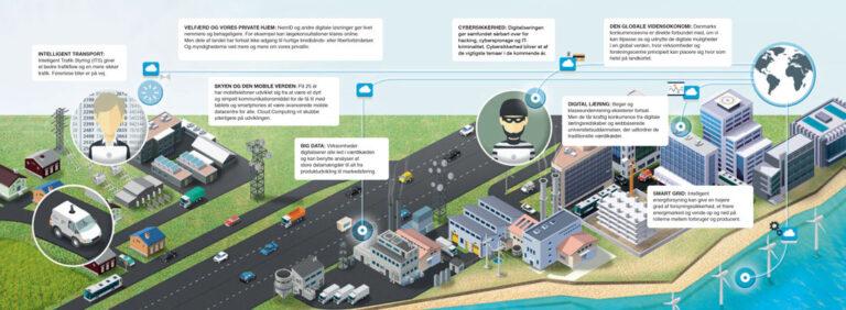 Infografik om IT sikkerhed