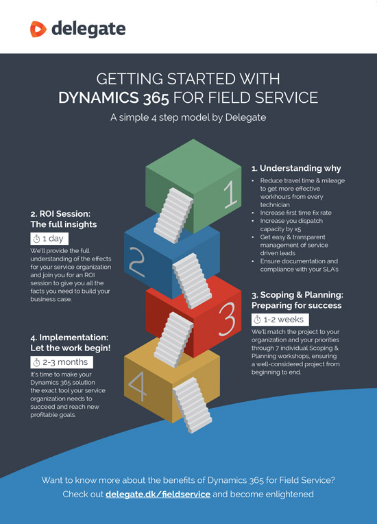 Getting started with Dynamics 365 annonce